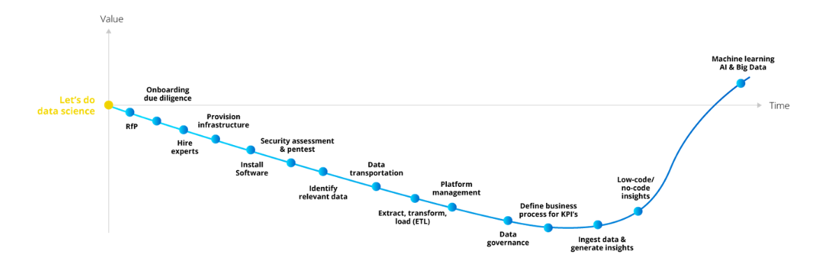 Reality in a data science project in wealth management