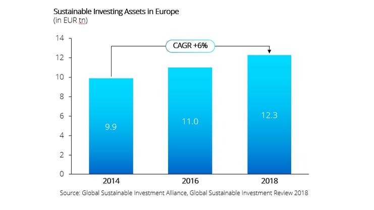 Europe ESG investments