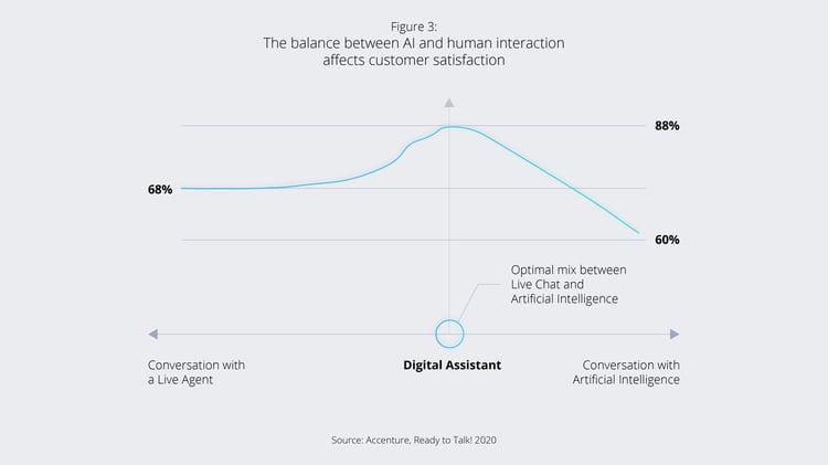 Figure 3_balance between AI and human advice