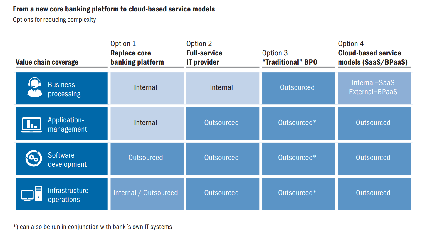 How BPaaS is positioned