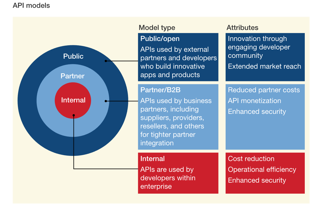 The three models for Open Banking APIs