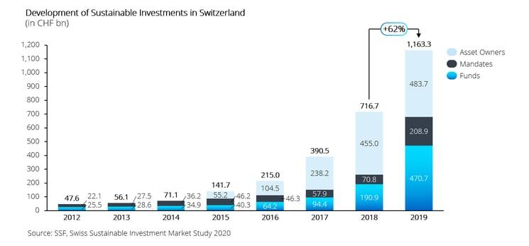 Swiss ESG investments-1