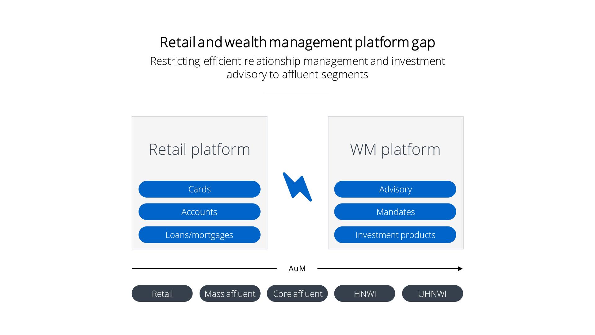 retail_WM_gap