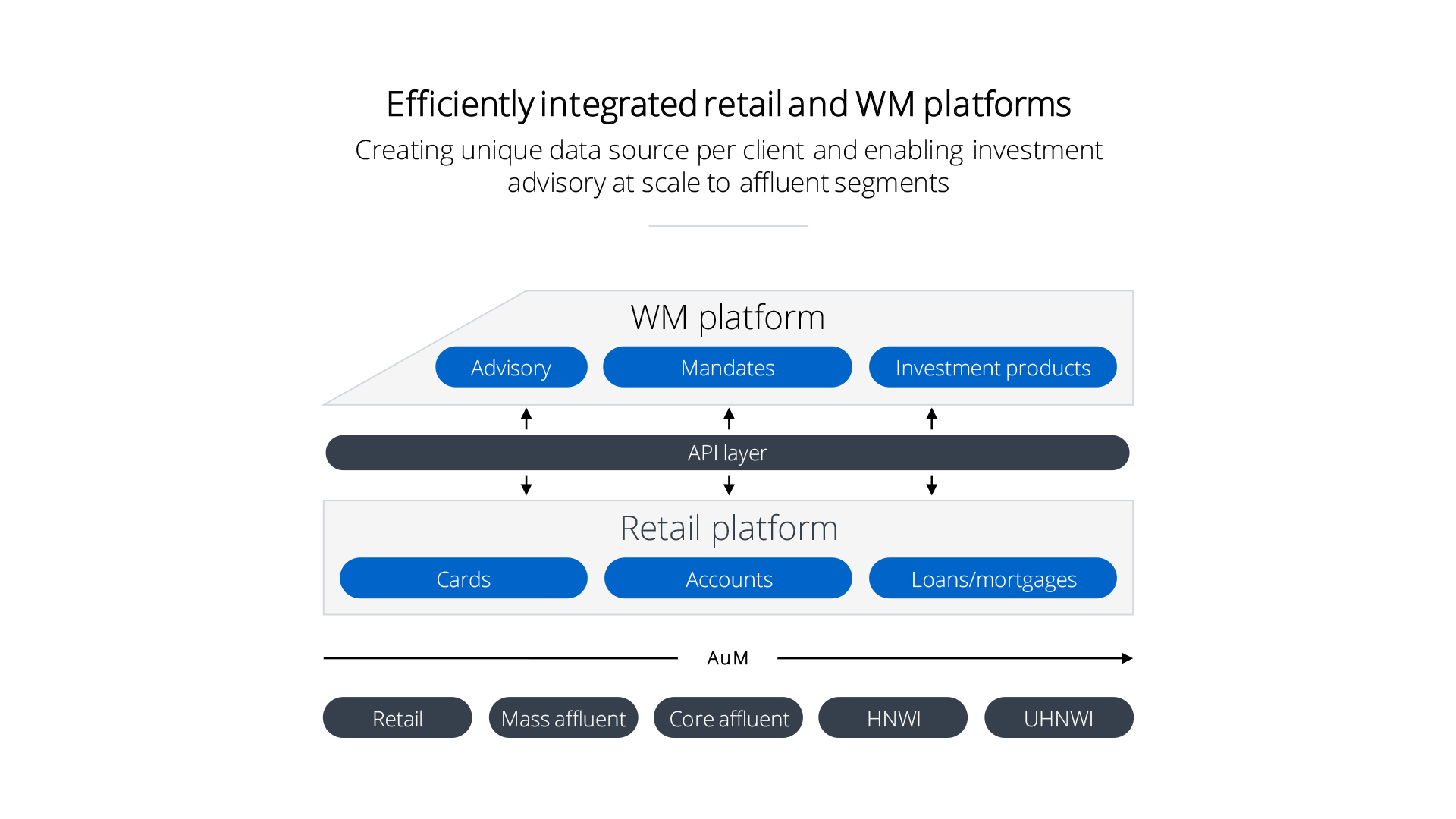 retail_WM_target